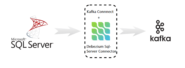 Kafka to SQL Server using Debezium