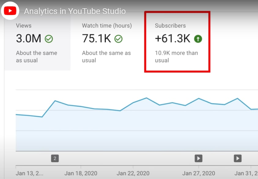 Views and Watch time analytics.