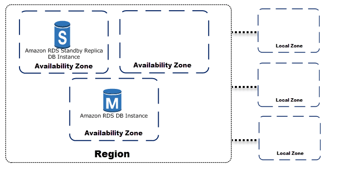 Multi-AZ RDS Replication.