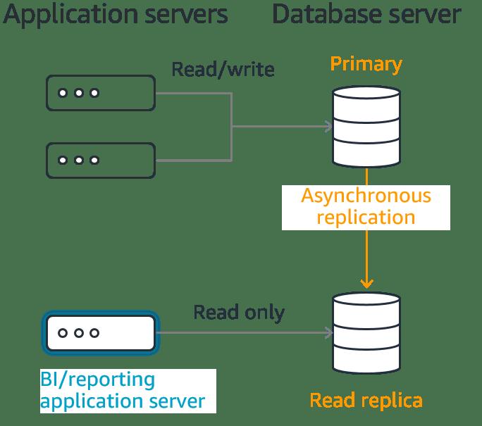 Read Replicas in AWS RDS.