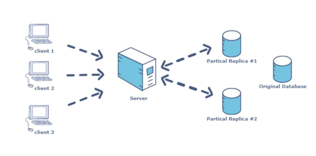 Replicate Database Logo.