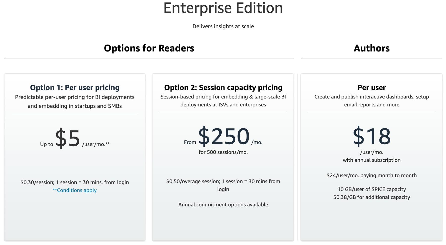 QuickSight Enterprise Pricing