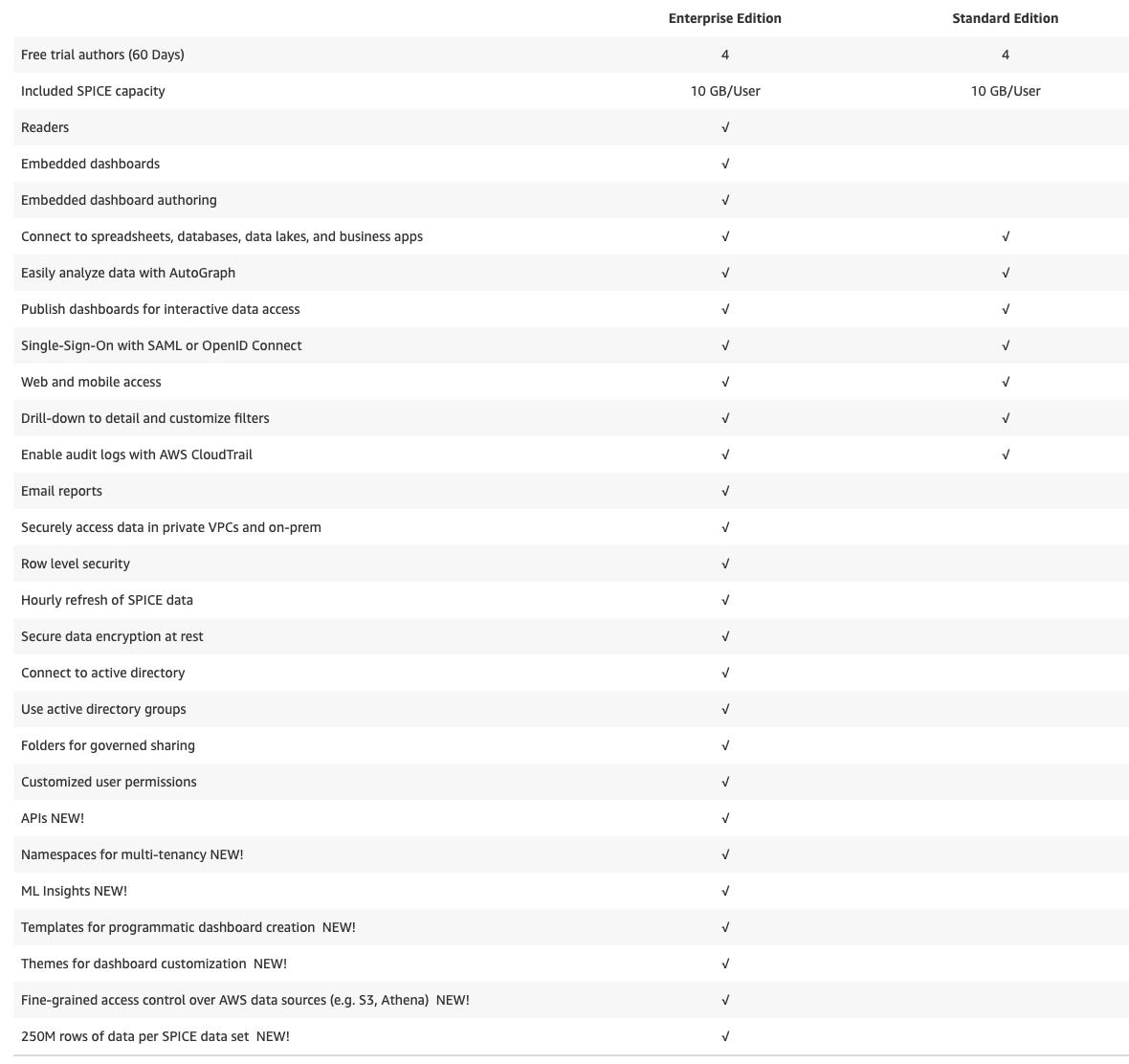 QuickSight Editions Comparison