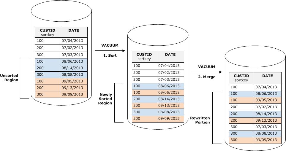 Using Amazon Redshift Vaccum to Sort Data.