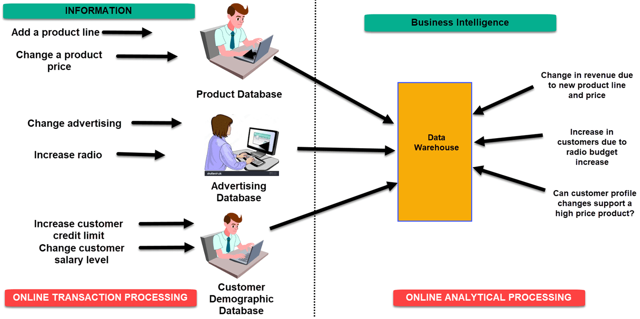 OLTP OLAP Example using Data Warehousing and Business Intelligence