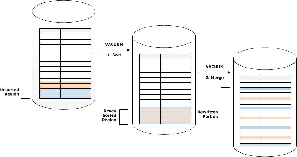 Sorting and Merging rows with Amazon Redshift Vacuum.