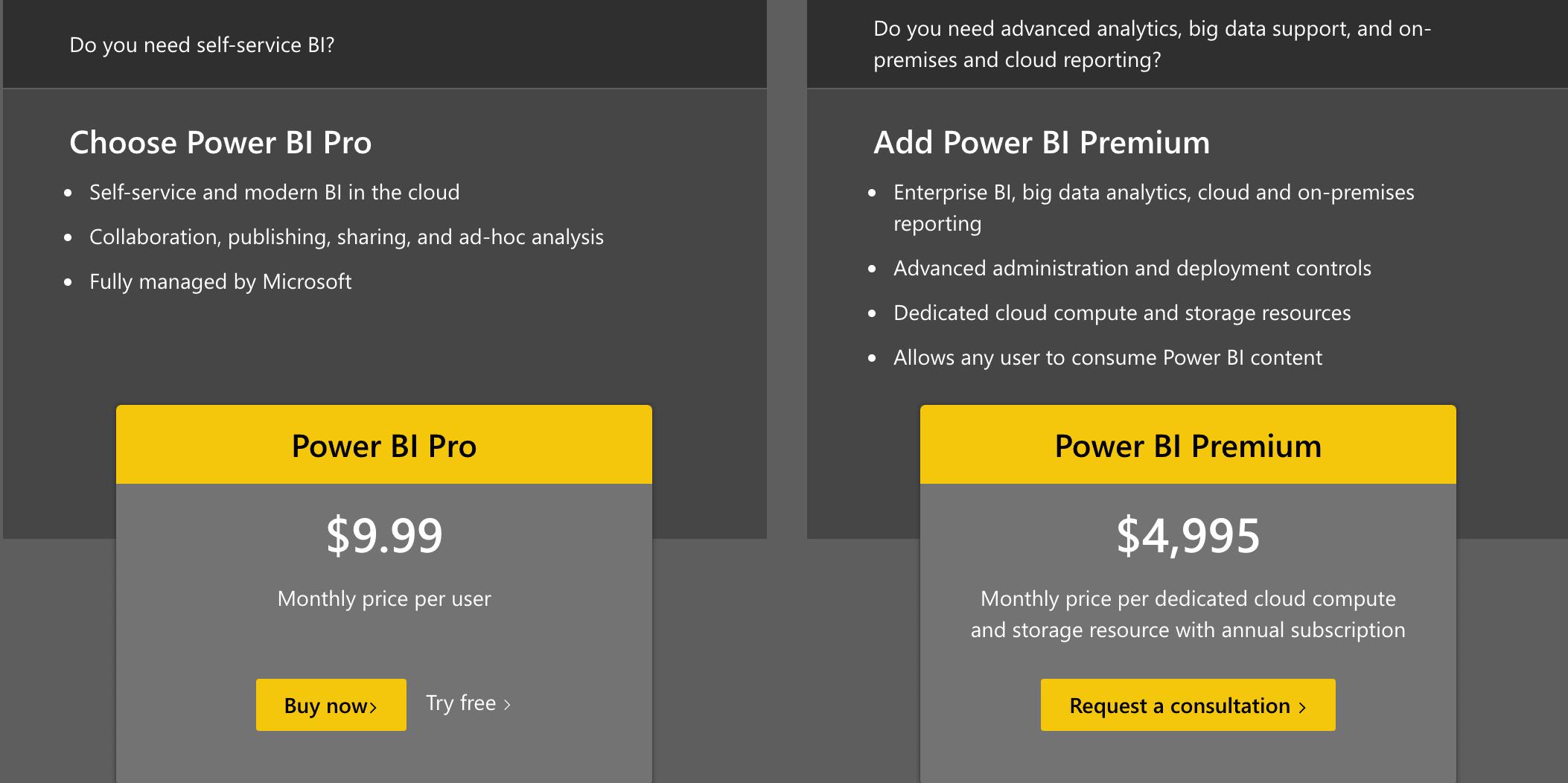 Microsoft Power BI Pricing