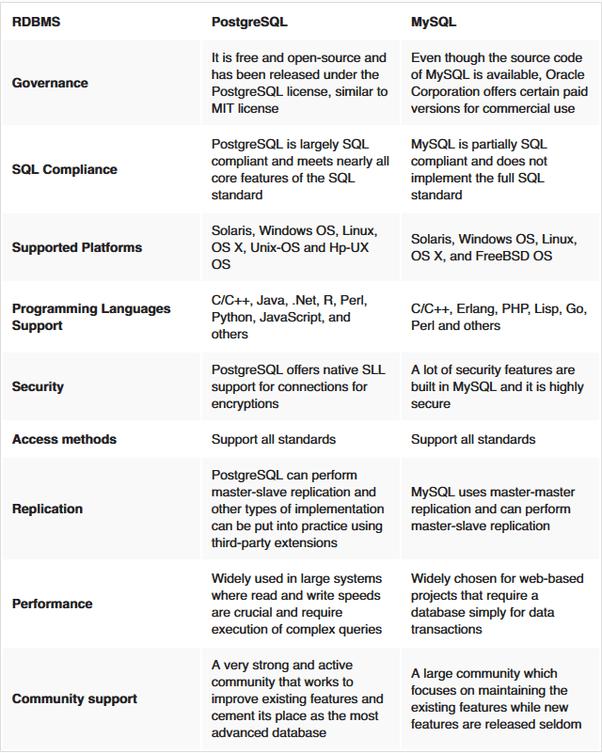 PostgreSQL vs MySQL differences