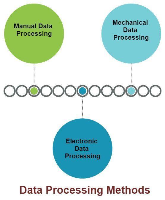 Data Processing Methods