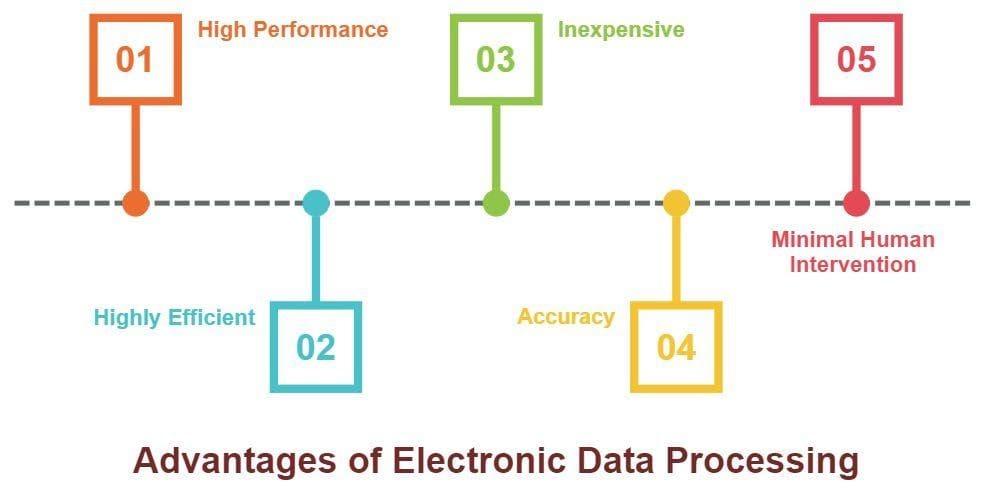Advantages of EDP