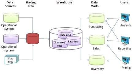 Enterprise Data Warehouse (EDW) Design