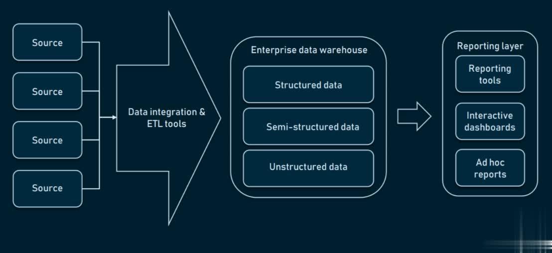 One-tier Enterprise Data Warehouse (EDW) Architecture