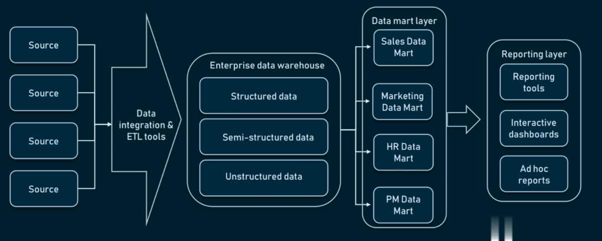 Two-tier Enterprise Data Warehouse (EDW) Architecture
