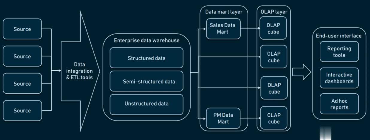 Three-tier Enterprise Data Warehouse (EDW) Architecture