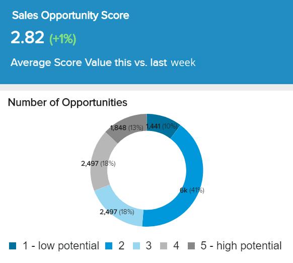 Sales Opportunity Score