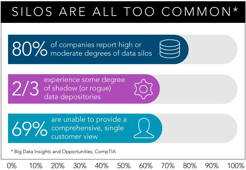 Data Silos Popularity
