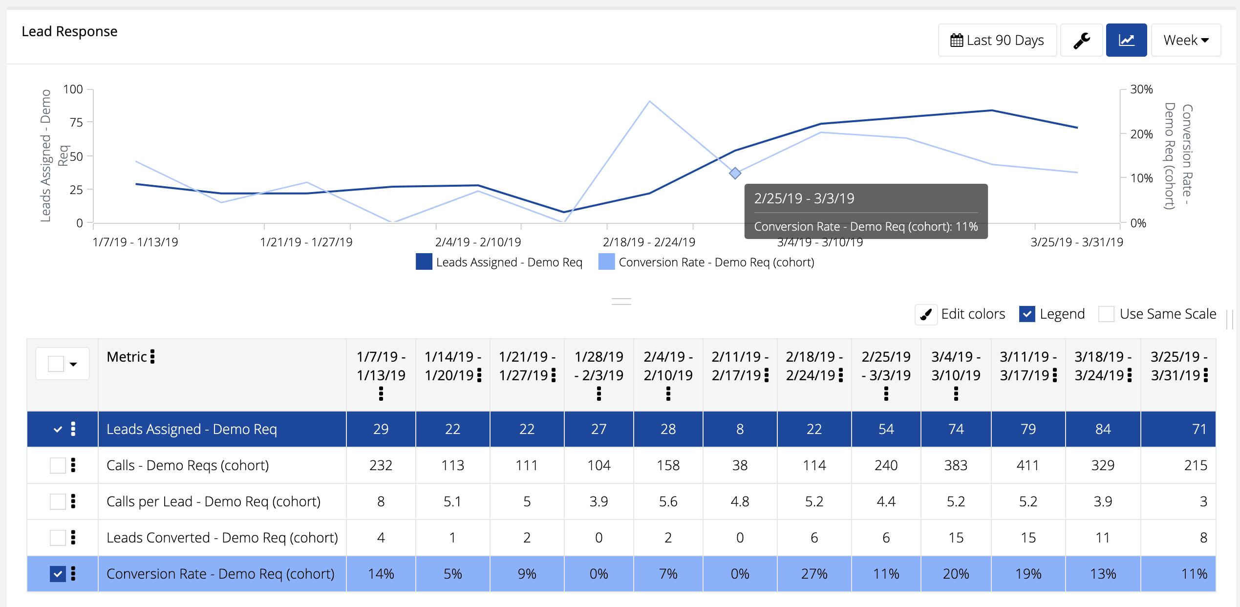 Lead Conversion Rate Metric