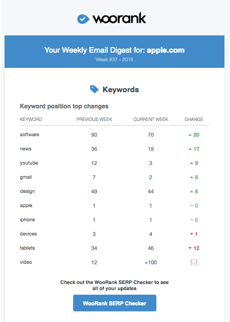 Keyword Ranking Metric