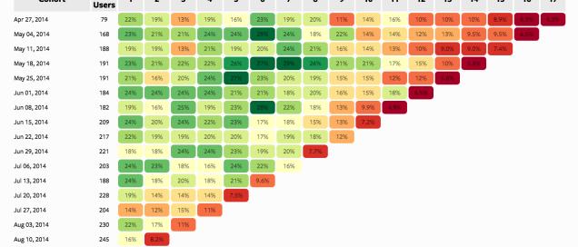 Cohort Analysis Illustration: Cohort Analysis Excel