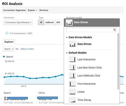 Google Analytics Impact.