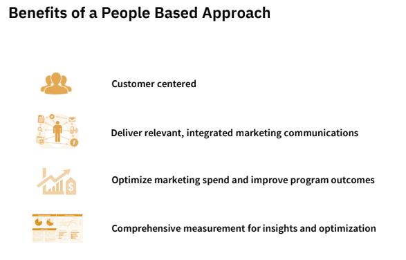 Benefits of People-Based Marketing