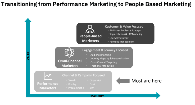 Transitioning from Performance Marketing to People-Based Marketing