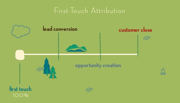 First Touch Marketing Attribution Model