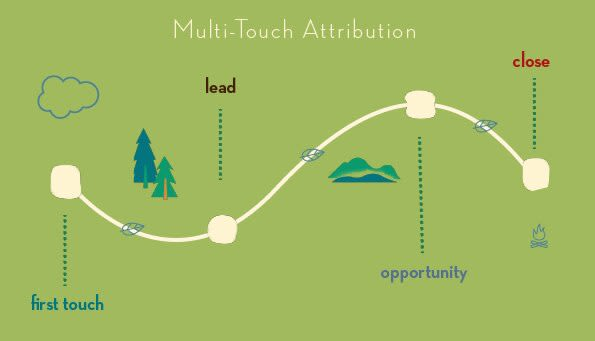 Multi-Touch Attribution Model