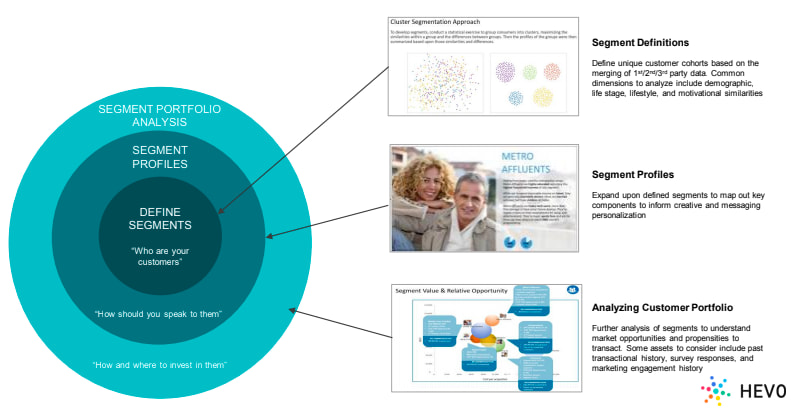 Steps to Develop a Customer Map