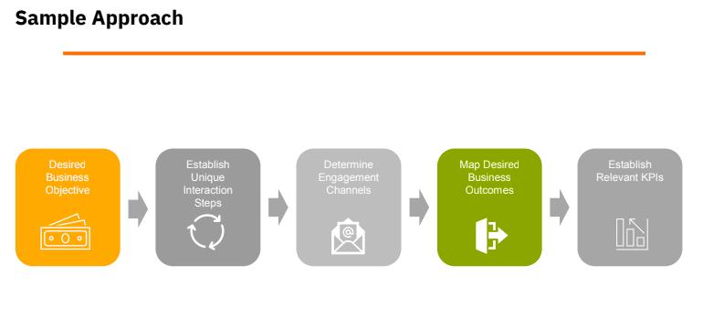 Steps to Establish a Customer Journey