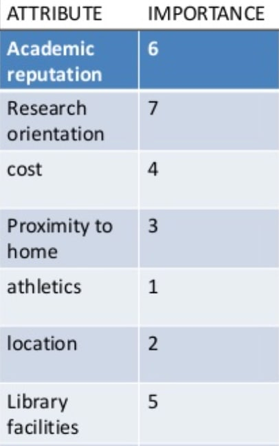 Colleges Required Attributes
