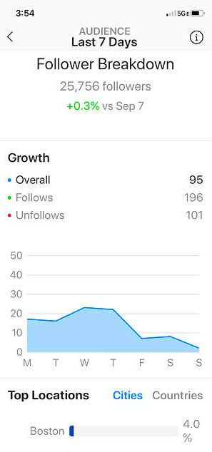 Follower Growth Insights