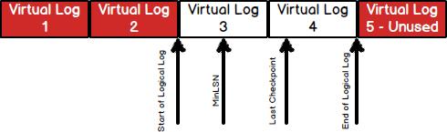 Microsoft SQL Server Transaction Log file