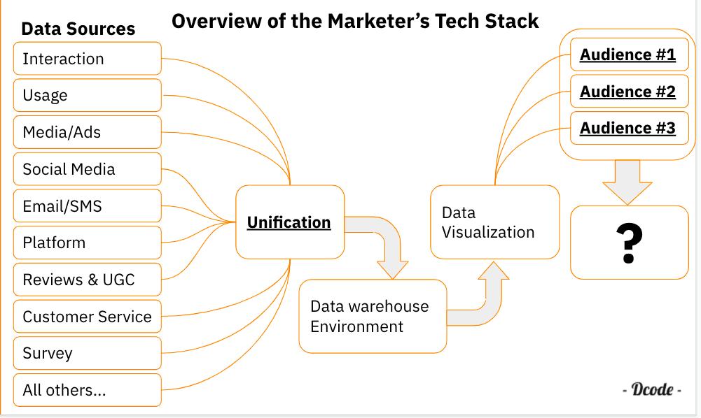 Modern Tech Stack