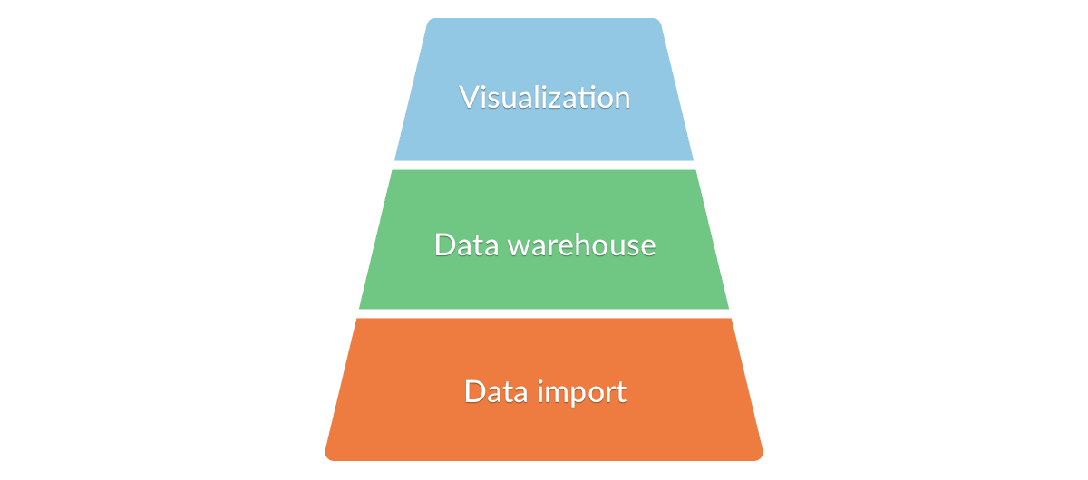 Components of the Analytics & Marketing Stack