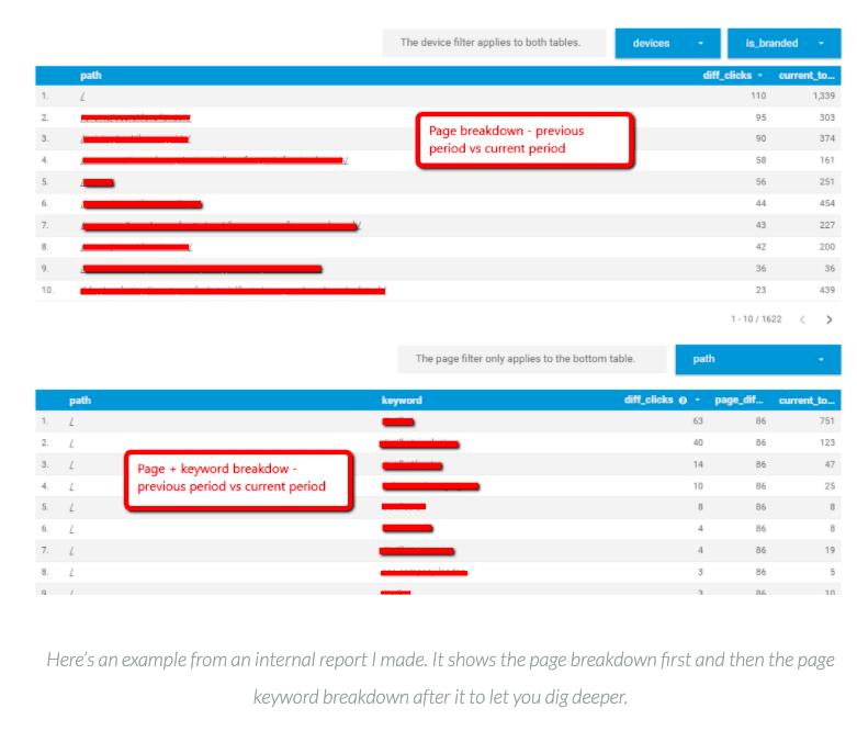 Dividing Marketing Reports