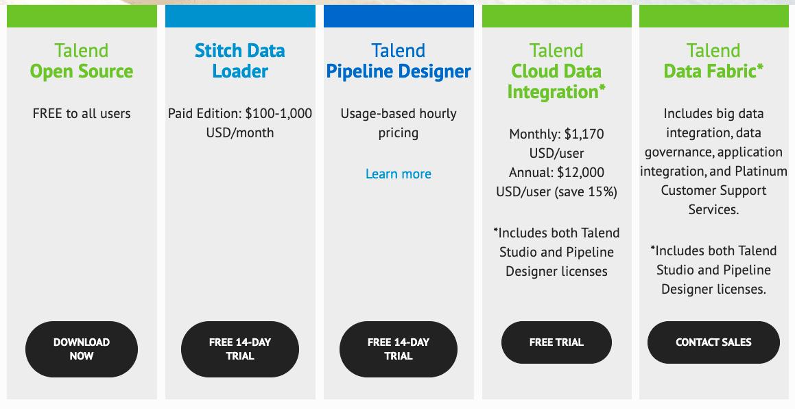Talend Open Studio Pricing Model