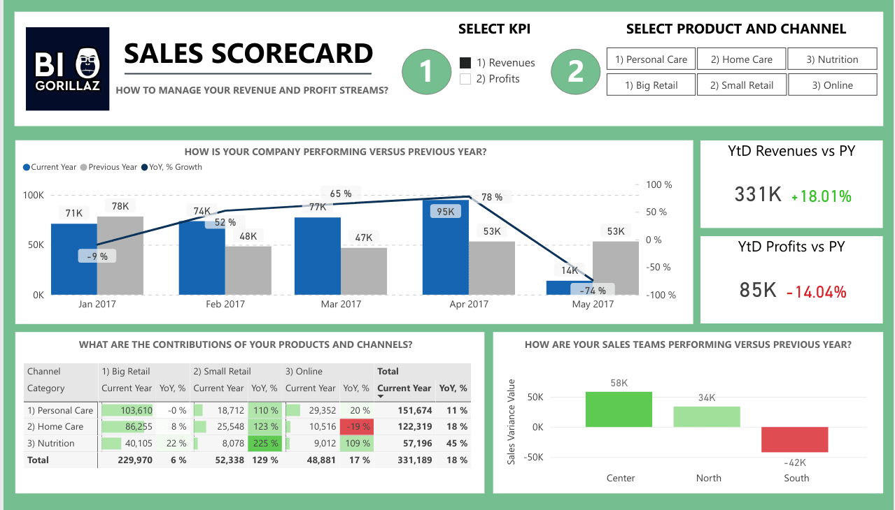 Sales Scorecard Dashboard