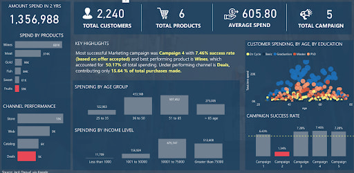 Marketing Campaign Insights Dashboard