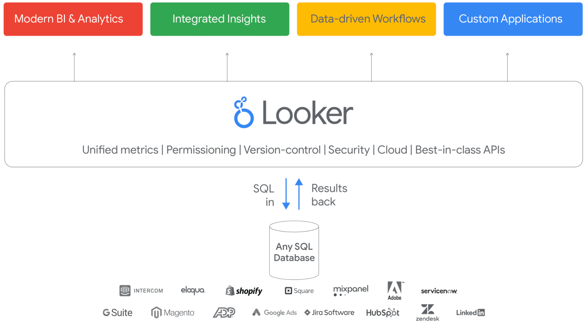 Looker Architecture