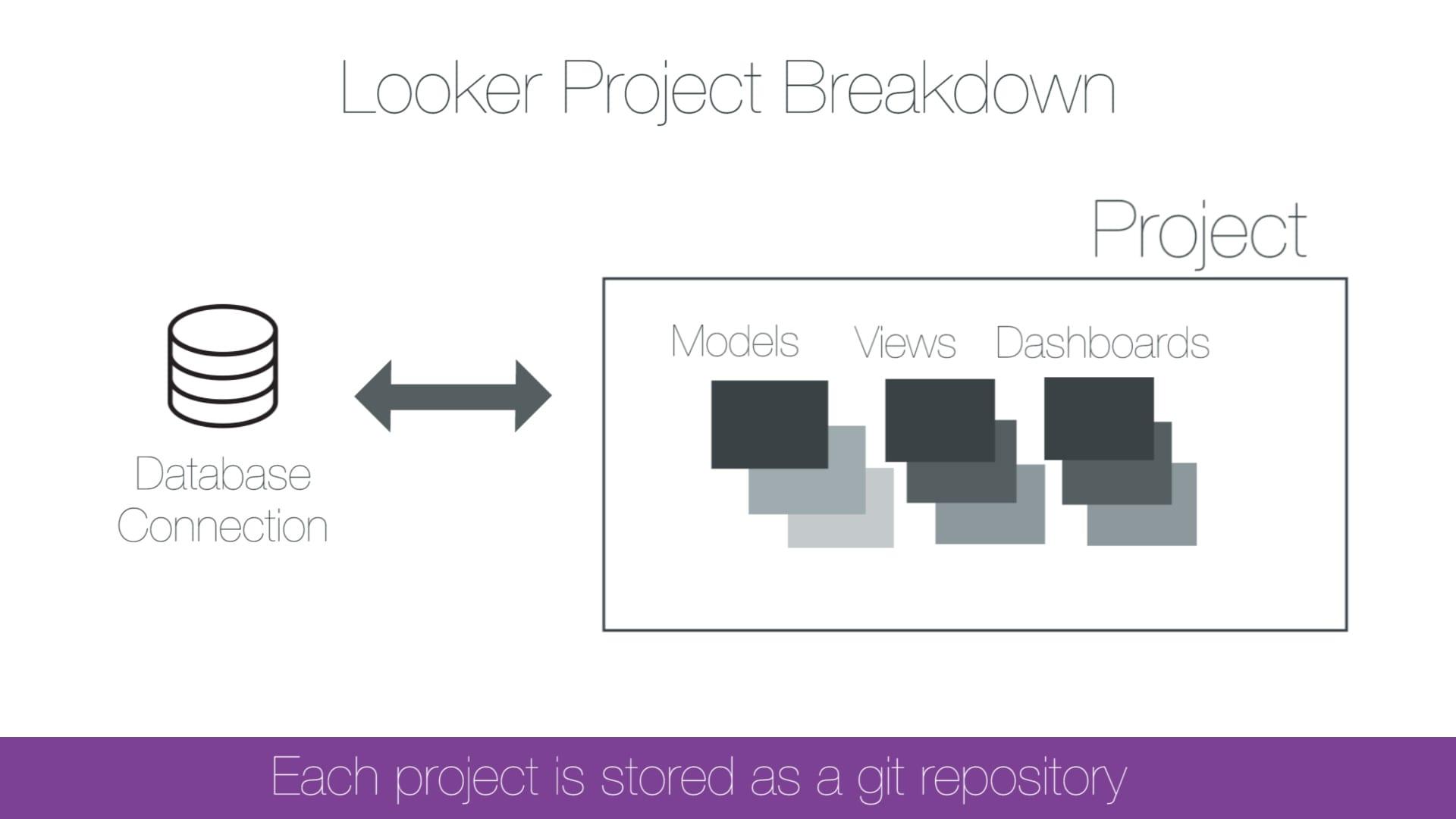 Looker Project Breakdown