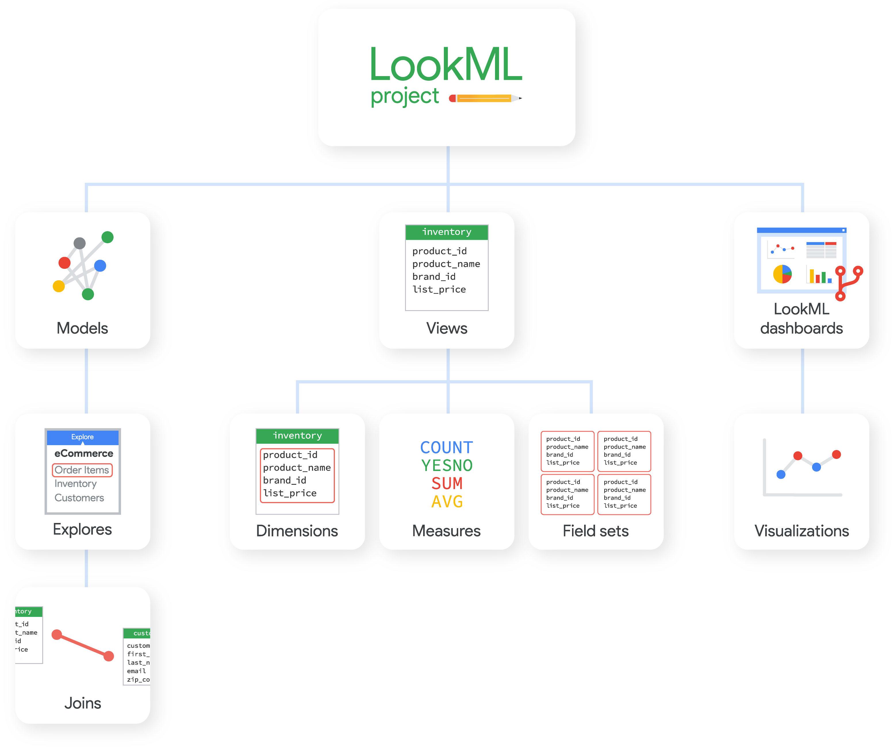 LookML Elements