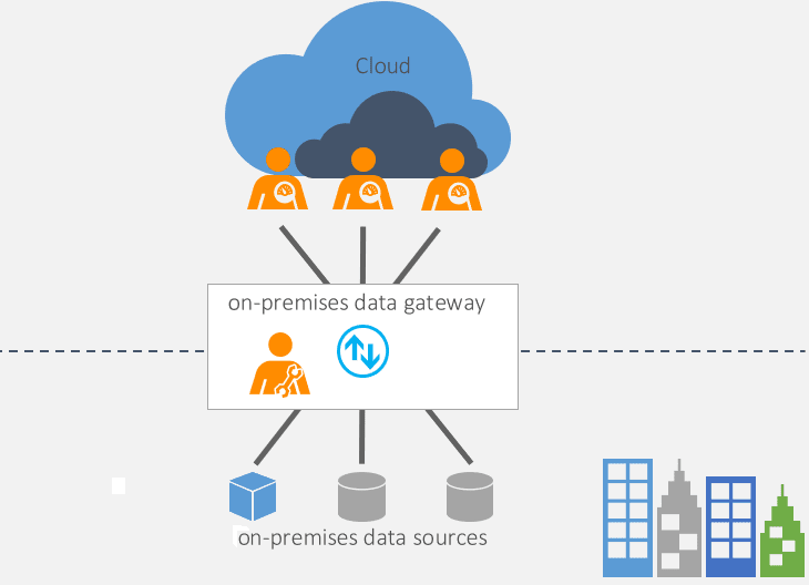 SQL SERVER TO POWER BI: ENTERPRISE GATEWAY
