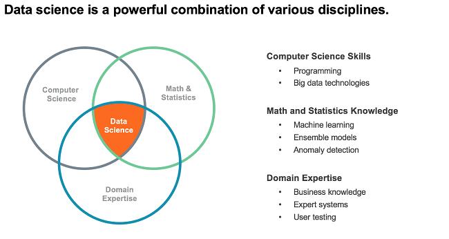 Data Science Companies - key skills