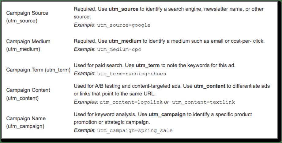 Google Campign Builder Parameters