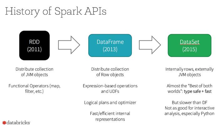 Image of Spark Data Science API History