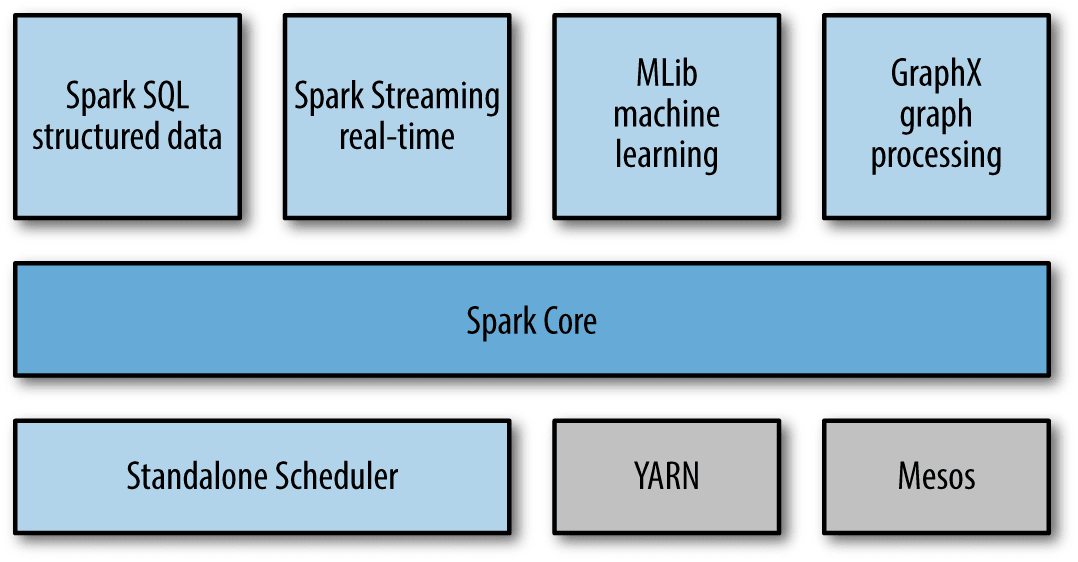 Image of Spark Data Science components