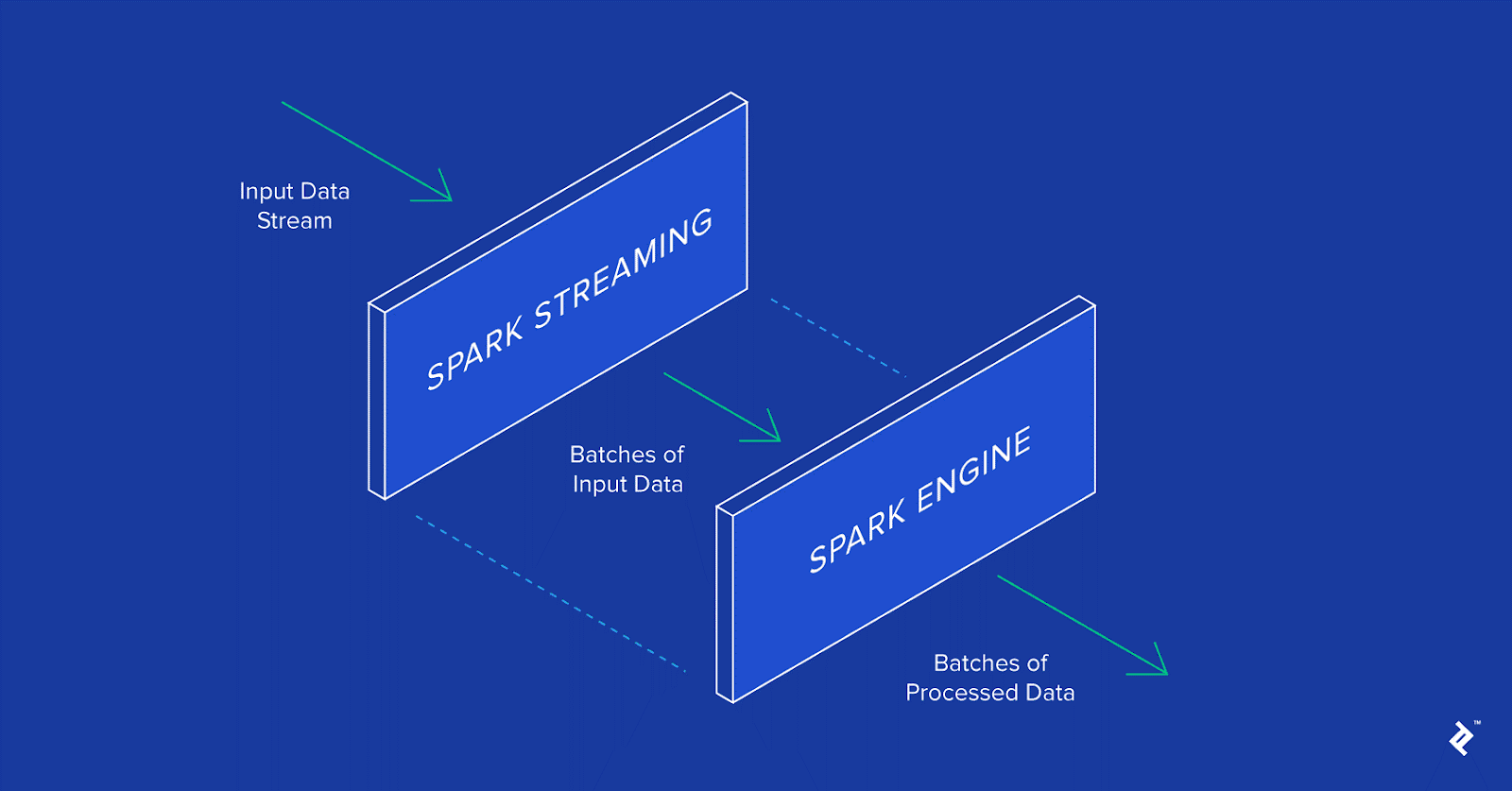 Image of Spark Streaming