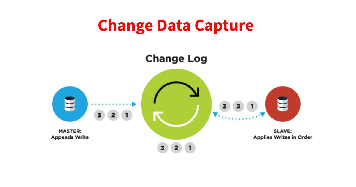 Change Data Capture Logo