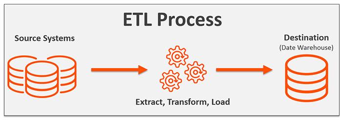 ETL Process Image